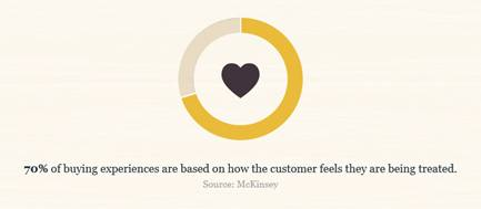 Graphic on customer experience